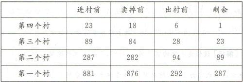 2008年天津公务员考试行测真题及答案解析