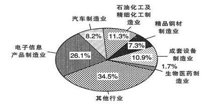 2009年度上海市考试录用公务员行政职业能力测验试题