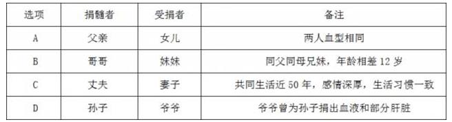 2017 年4月22日云南省公务员联考《行测》真题及答案解析,题目来源于考生回忆