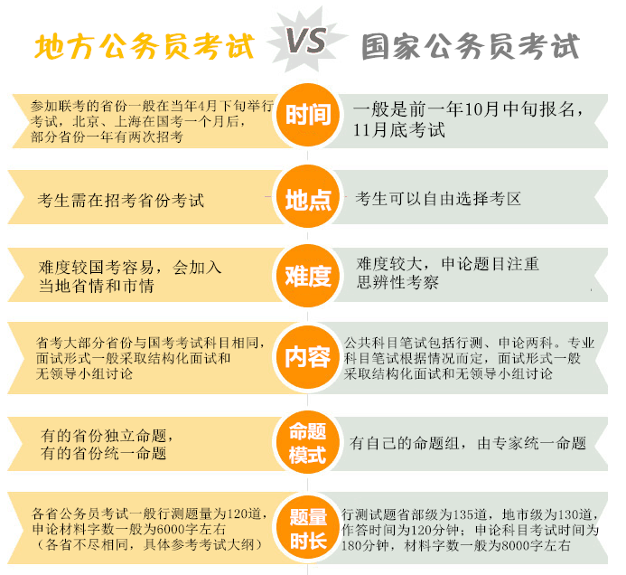 国考和省考的区别