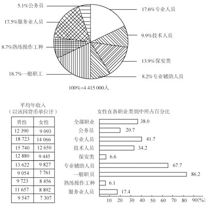 2001年国家公务员考试(国考)行测真题试卷及试题答案解析