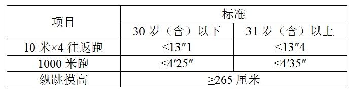 2018年江西省公务员考试九江市公务员面试总成绩及入闱体检、体能测评人员名单