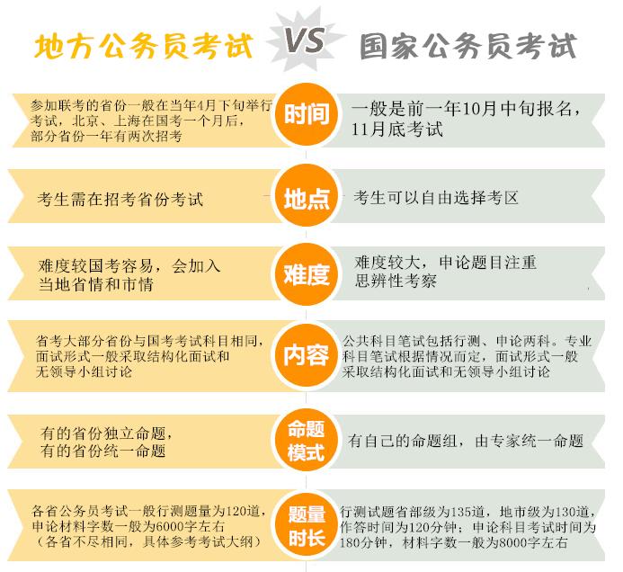 国家公务员考试(国考)与省考的区别你知道吗?