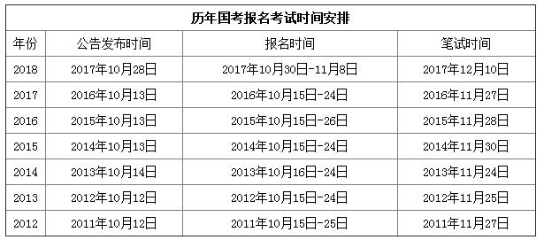 2019年国家公务员考试(2019国考)时间是什么时候?