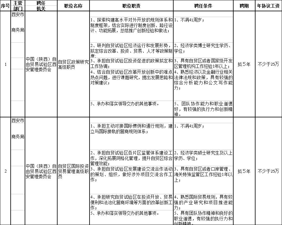 2018年陕西省西安市面聘任制公务员招聘公告及职位表下载