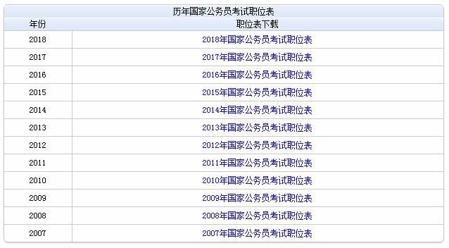 国家公务员考试职位表