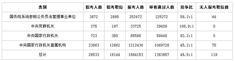 国考历年报名考试人数统计 招录人数及竞争最大的部门